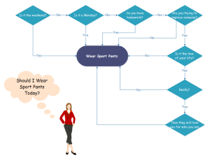 Wear Sport Pants Flowchart Examples