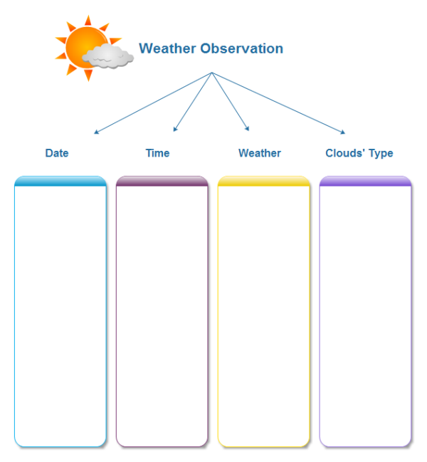 Weather Observation Chart Template