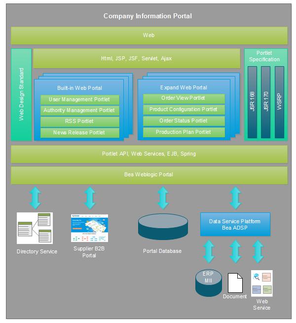 Web Portal Design Requirements