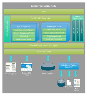 Web Portal Architecture Diagram Examples