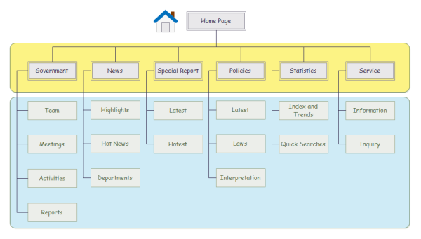Website Hierarchy Diagram Template