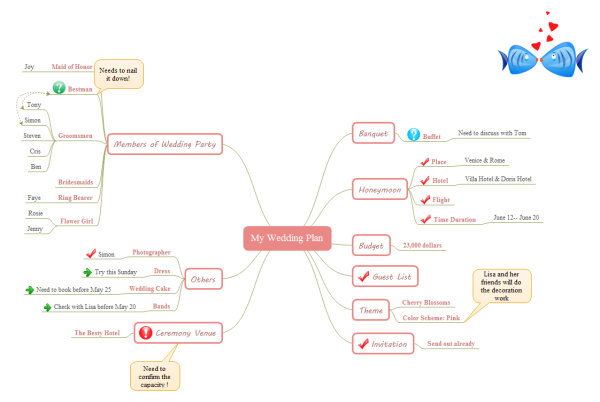 how to create wedding plan mind map