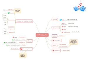 Exemplos de Mapas Mentais de Planeamento de Casamentos