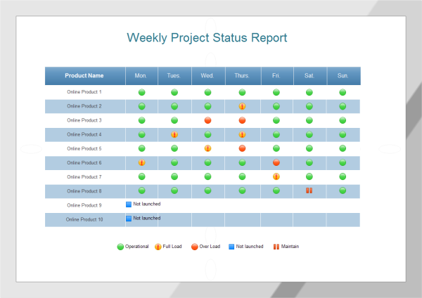 sample weekly project status report template