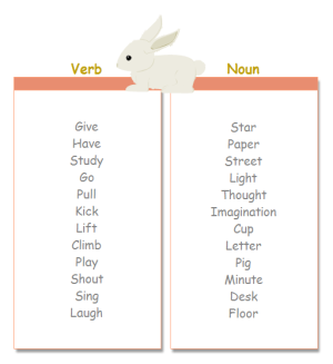 Words Study T Chart Examples