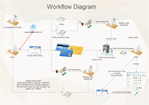work flow chart template