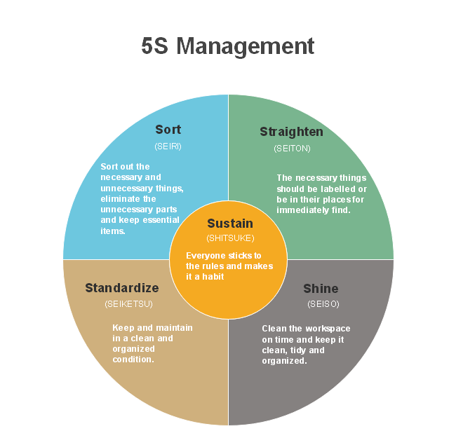 5s Management Chart Free 5s Management Chart Templates