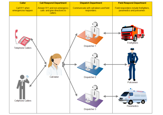 911 Workflow Diagram