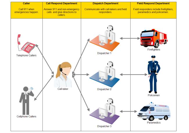 911 Workflow Diagram Free 911 Workflow Templates