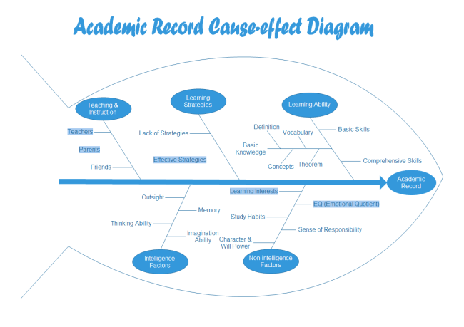 Cause and effect diagram for education academic record fishbone ccuart Choice Image