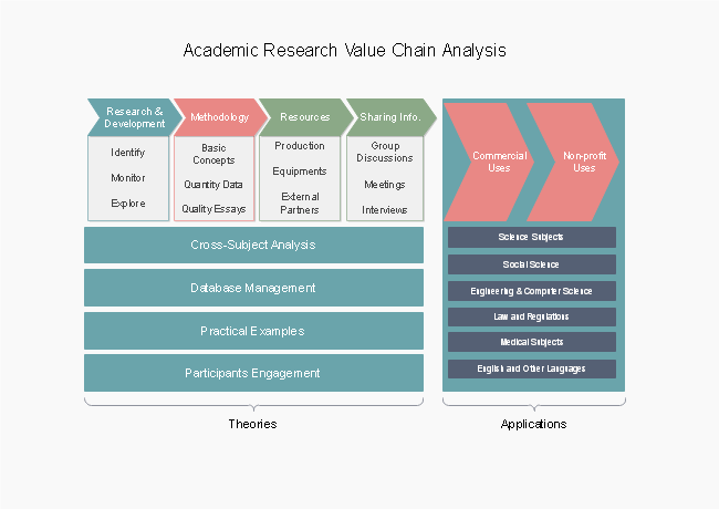 academic research value chain analysis example