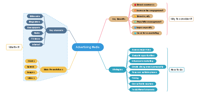 Advertising Media Mind Map