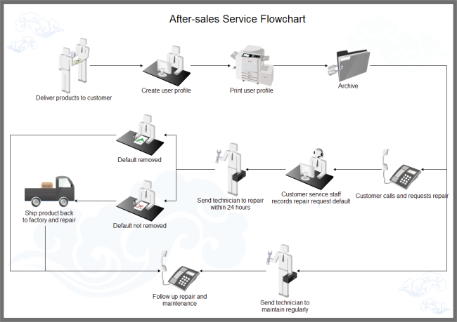 After Sales Workflow Example