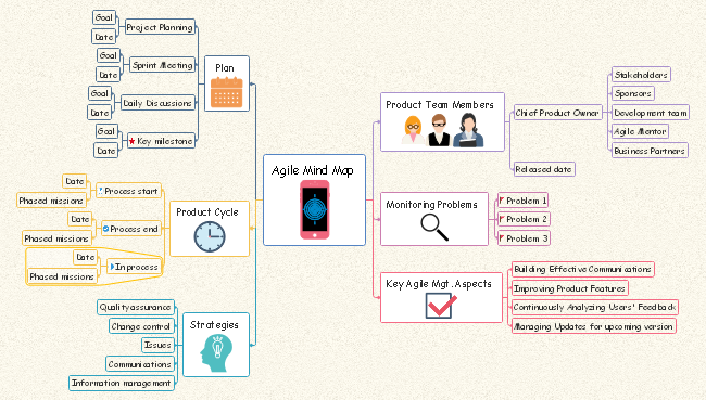 Agile Mind Map
