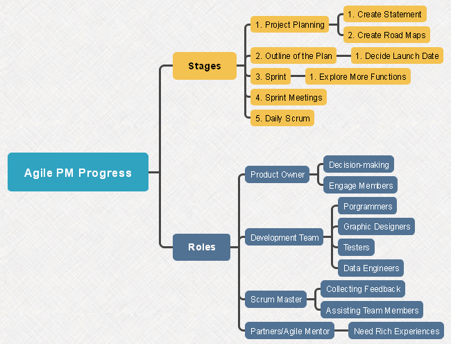 Agile PM Process Mind Map