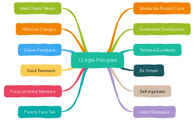 Agile Principles Mind Map
