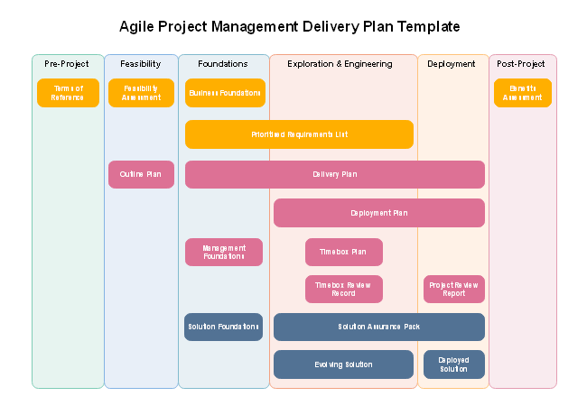 Agile Project Management Delivery Plan
