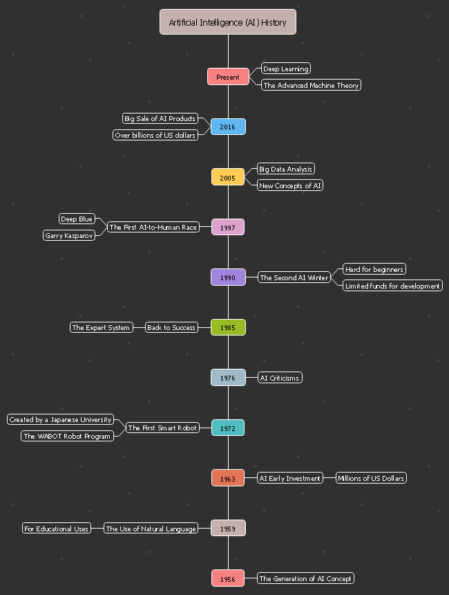 Free Ai History Timeline Template