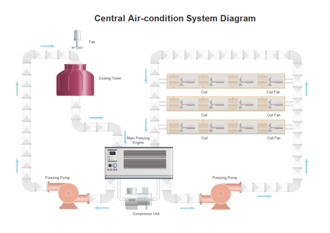 Processus d'air conditionné