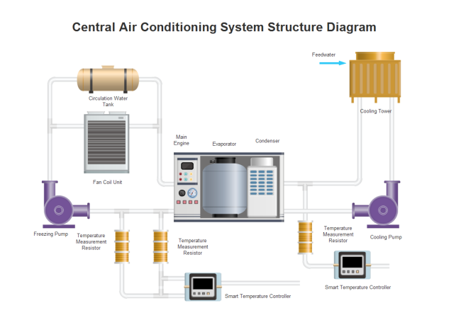 Air Conditioning PID