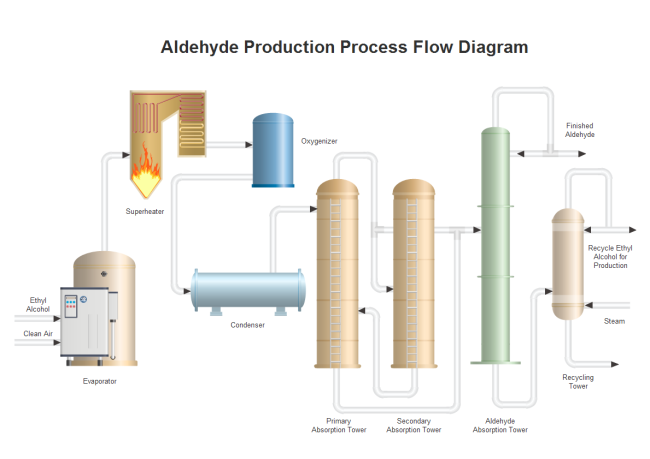 Aldehyde Production PFD