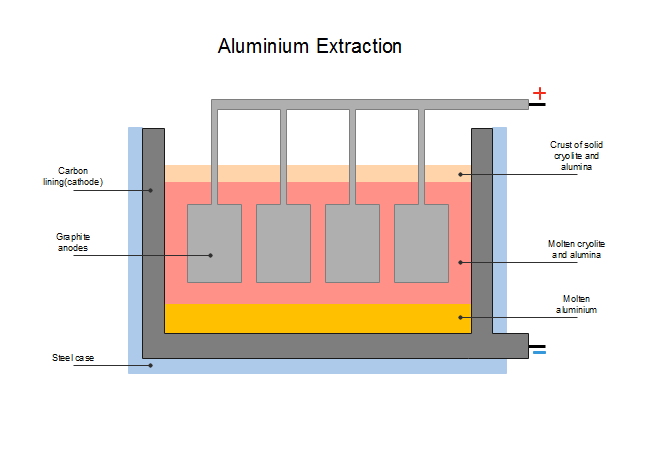 Aluminium Extraction