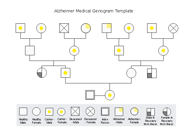 Medical Genogram Example