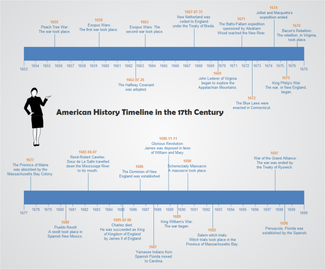 Free Timeline Templates Easy To Edit - Timeline graphic template