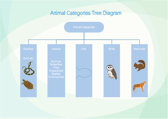 Animal Tree Diagram