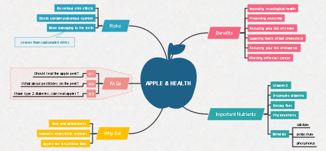 Apple and Health Mind Map