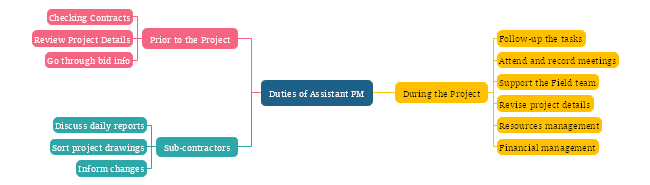 Assistant PM Duties Mind Map