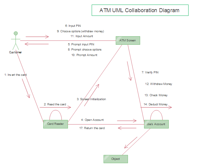 UML Collaboration Diagram for ATM