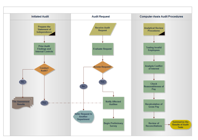 Audit Process Flowchart | Free Audit Process Flowchart Templates