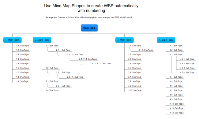 WBS Diagram Examples Downloadable and Editable – Work Breakdown Structure Template