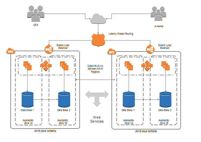 AWS Architecture Diagram Template