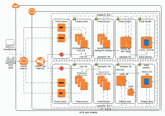 AWS Cloud Construction