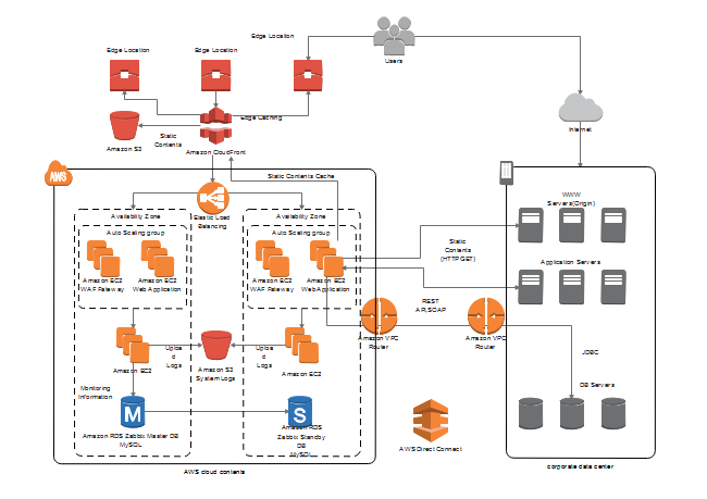 Aws diagram free aws diagram templates description create your own aws diagram with this ready made template the template is created with edraw aws diagram maker all aws icons on this template ccuart Image collections