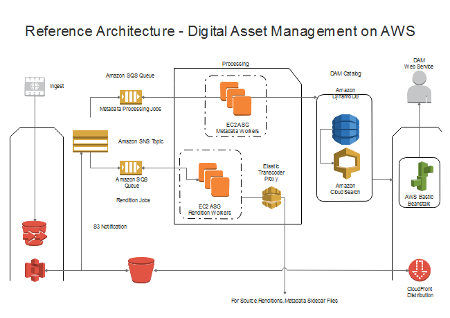 AWS Reference Architecture