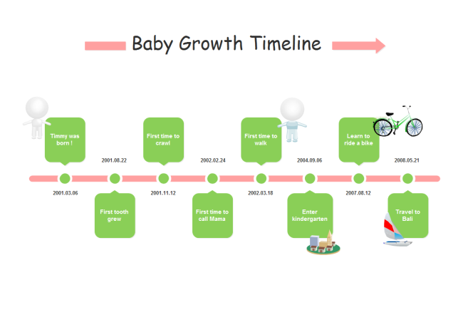 create a timeline to record the milestones of baby growth