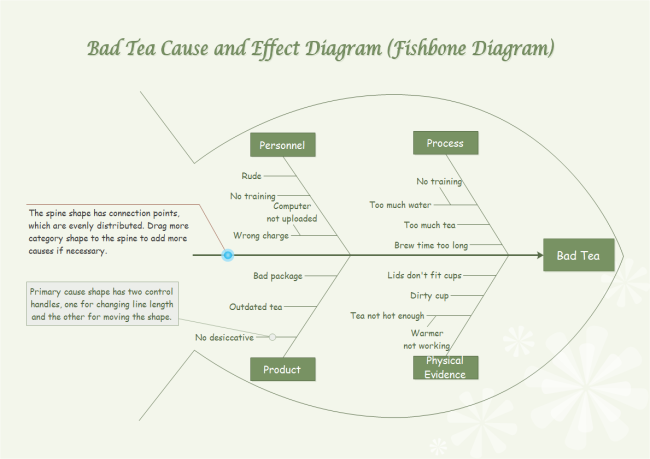 bad tea fishbone - Fishbone Diagram Template For Word