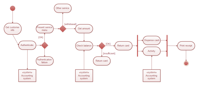 Bank Uml Activity Diagram