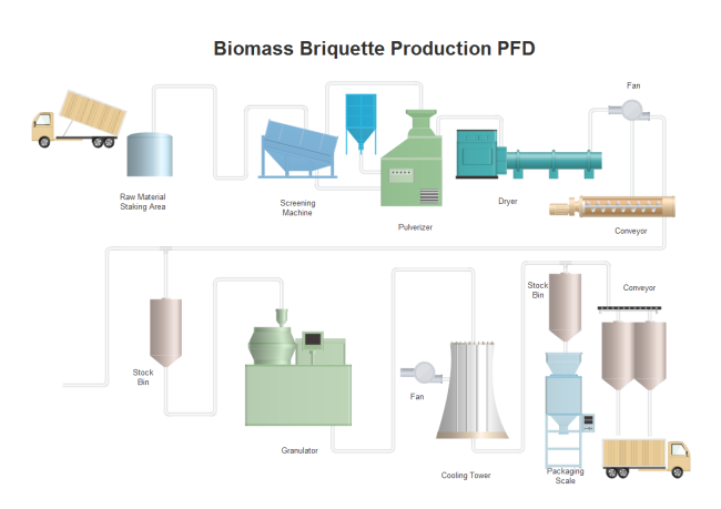 Biomass Briquette Production Pfd Free Biomass Briquette Production