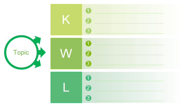 picture about Printable Kwl Chart named Blank KWL Chart Absolutely free Blank KWL Chart Templates