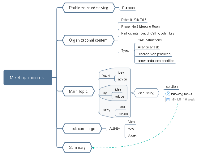 Blank Meeting Minute Mind Map