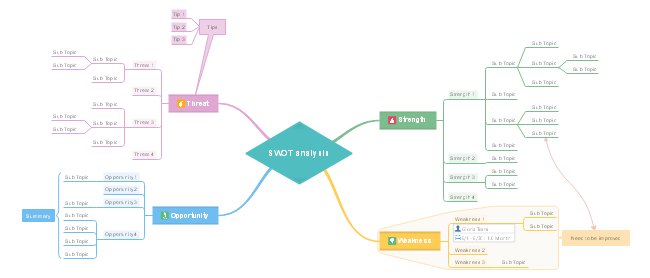 SWOT分析マインドマップ