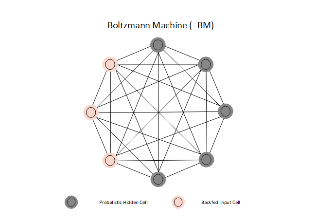 Boltzmann Machine