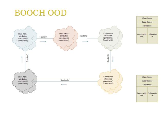 Booch OOD