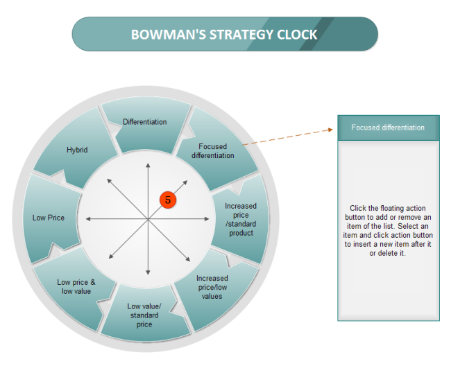 bowman s strategy clock ikea The three generic strategies of cost leadership, differentiation, and focus are   the risk of following the cost leadership strategy is that the company's focus on   an examination of ikea in reference to porter's generic strategies and bowman's  strategy clock  swot analysis of ikea's business and generic strategies.