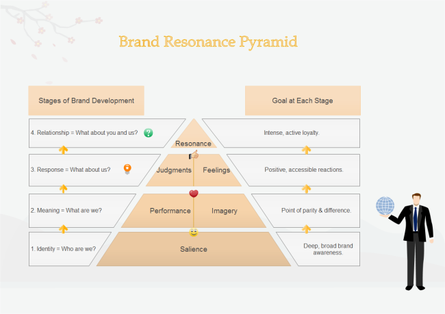 brand resonance pyramid free brand resonance pyramid templates
