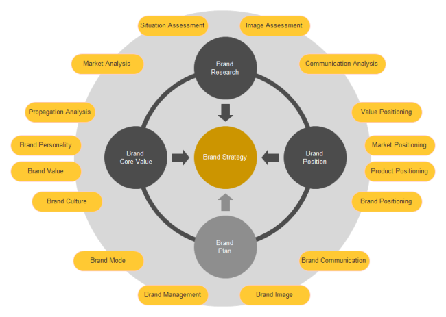 Brand Strategy Circular Diagram